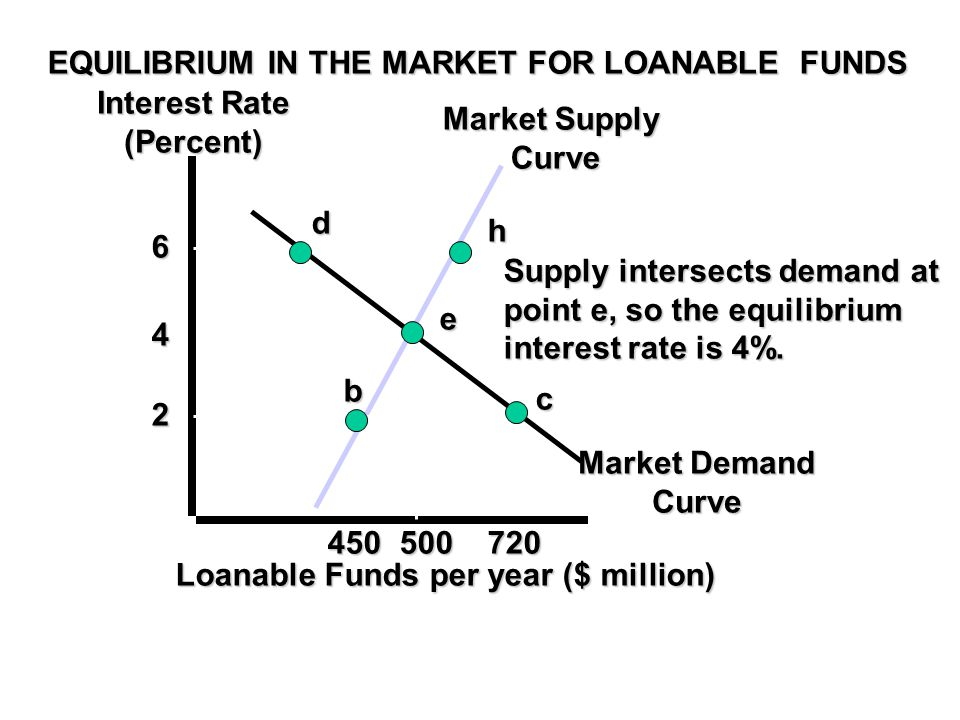 EQUILIBRIUM IN THE MARKET FOR LOANABLE FUNDS Interest Rate (Percent) Market Demand Curve Market Supply Curve Loanable Funds per year ($ million) 6 4 2 450500720 d h e c b Supply intersects demand at point e, so the equilibrium interest rate is 4%.