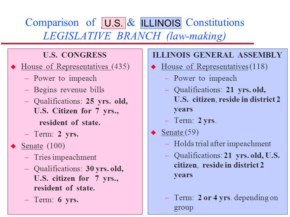 Comparison of U.S. & Illinois Constitutions LEGISLATIVE BRANCH (law-making) U.S. CONGRESS u House of Representatives (435) –Power to impeach –Begins r