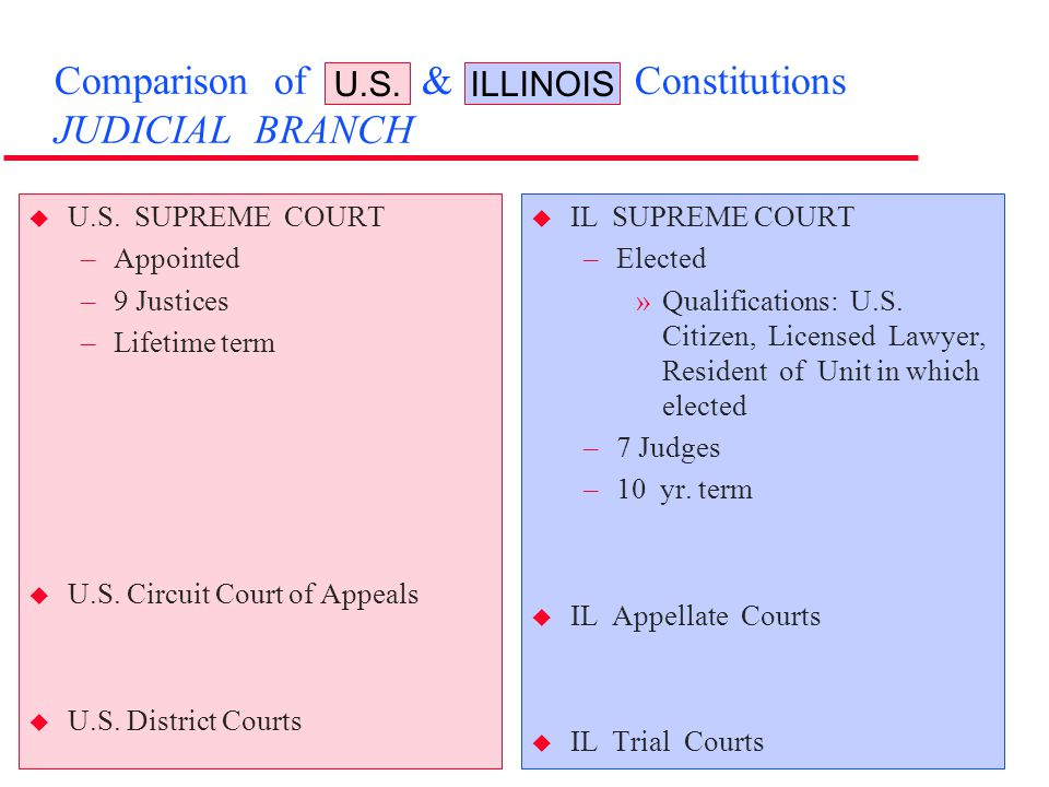 Comparison of U.S. & Illinois Constitutions JUDICIAL BRANCH u U.S. SUPREME COURT –Appointed –9 Justices –Lifetime term u U.S. Circuit Court of Appeals