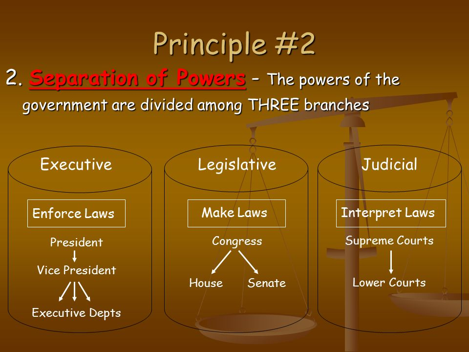 Principle #2 2. Separation of Powers - The powers of the government are divided among THREE branches ExecutiveLegislativeJudicial Enforce Laws Make La