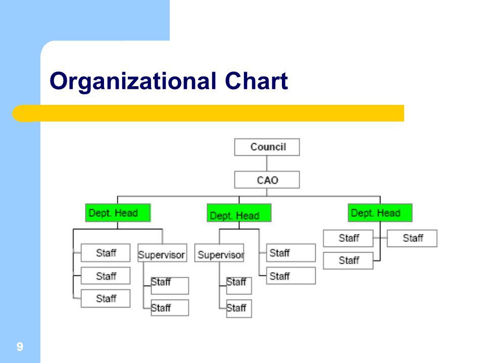 9 Organizational Chart