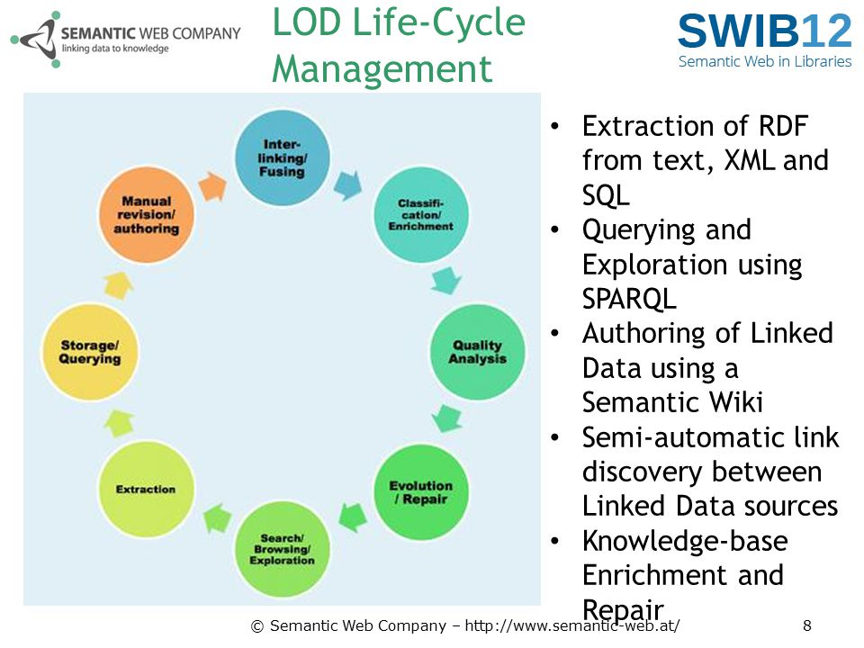 Process & Results: Enrichment © Semantic Web Company – http://www.semantic-web.at/19 SubjectPredicateObject