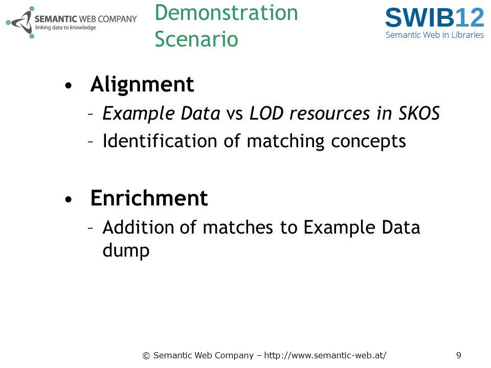 © Semantic Web Company – http://www.semantic-web.at/20 SWD DBPedia EUROVOC STW