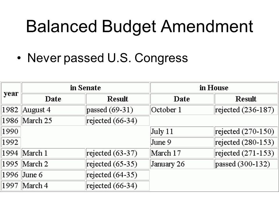 Balanced Budget Amendment Never passed U.S. Congress