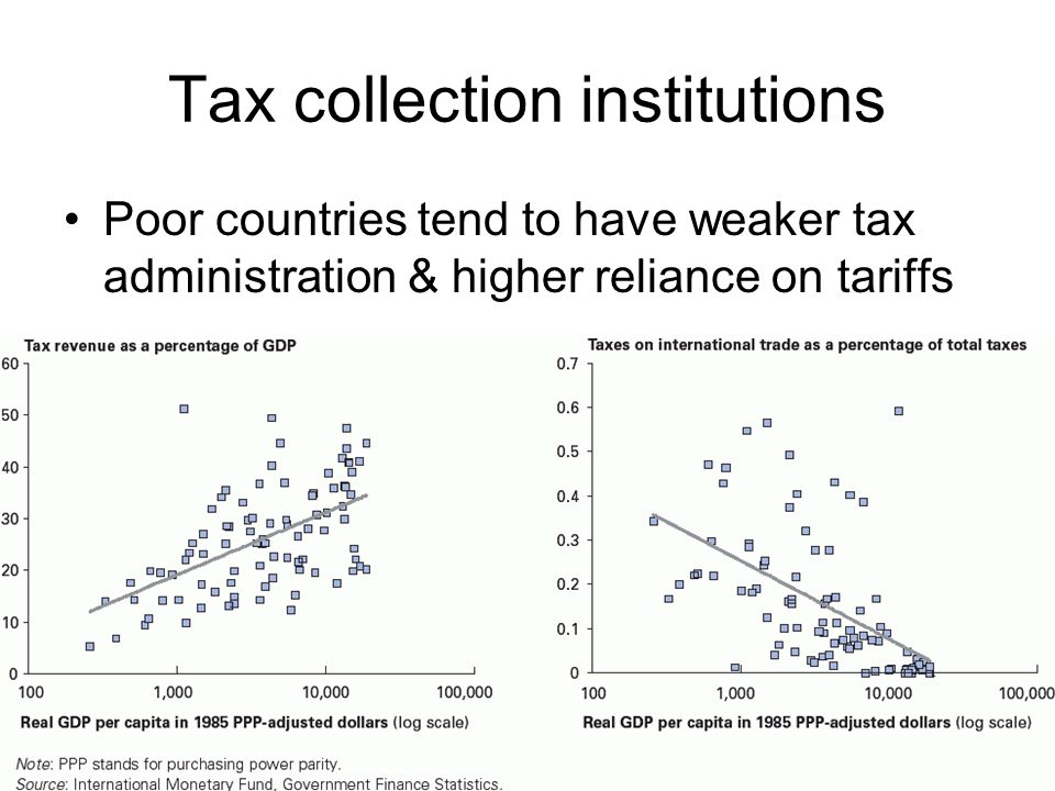 Tax collection institutions Poor countries tend to have weaker tax administration & higher reliance on tariffs