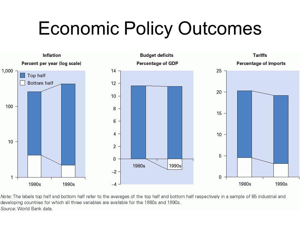 Economic Policy Outcomes