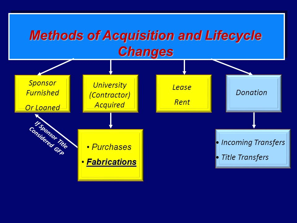 Methods of Acquisition and Lifecycle Changes Sponsor Furnished Or Loaned University (Contractor) Acquired Purchases Fabrications Donation Incoming Transfers Title Transfers If Sponsor Title Considered GFP Lease Rent