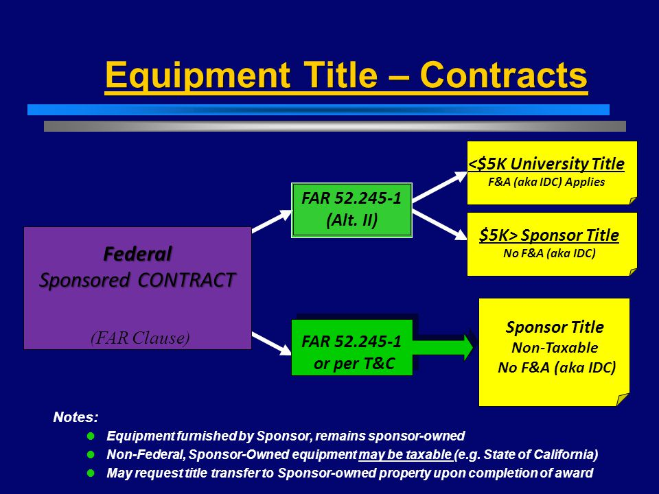 Equipment Title – Contracts Federal Sponsored CONTRACT FAR 52.245-1 (Alt.