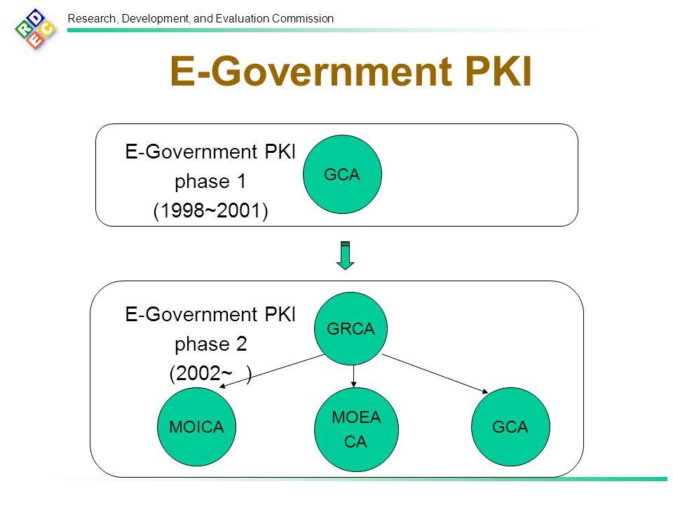 Research, Development, and Evaluation Commission E-Government PKI GCA MOEA CA MOICA GRCA E-Government PKI phase 2 (2002~ ) GCA E-Government PKI phase 1 (1998~2001)