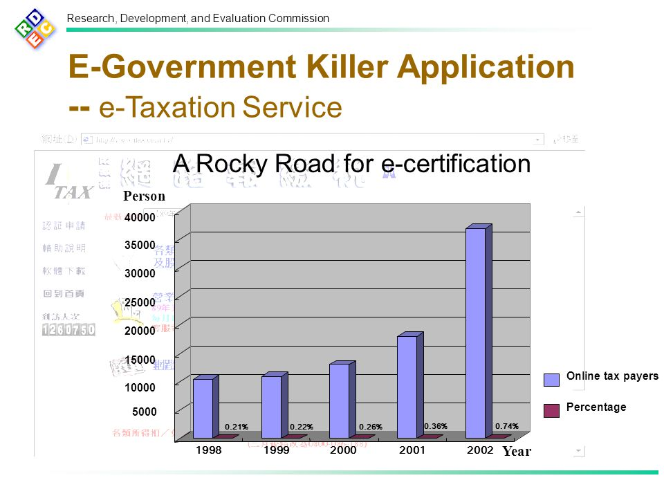 Research, Development, and Evaluation Commission E-Government Killer Application -- e-Taxation Service 0.21%0.22%0.26% 0.36%0.74% 5000 10000 15000 20000 25000 30000 35000 40000 19981999200020012002 Online tax payers Percentage Year Person A Rocky Road for e-certification