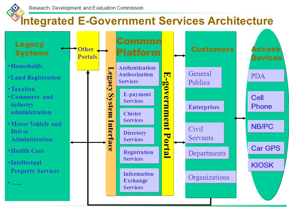Research, Development, and Evaluation Commission Integrated E-Government Services Architecture Access Devices Households Land Registration Taxation Commerce and industry administration Motor Vehicle and Driver Administration Health Care Intellectual Property Services …...