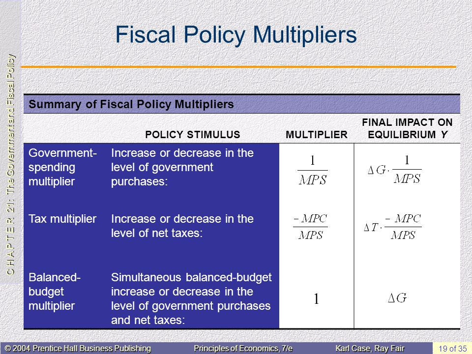 C H A P T E R 21: The Government and Fiscal Policy © 2004 Prentice Hall Business PublishingPrinciples of Economics, 7/eKarl Case, Ray Fair 19 of 35 Fi