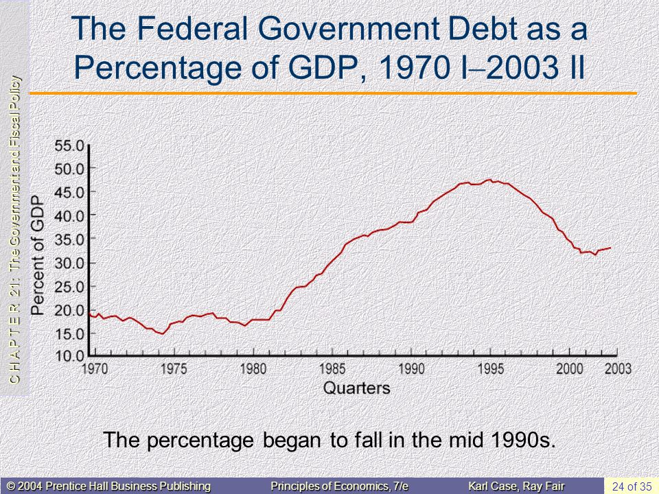 C H A P T E R 21: The Government and Fiscal Policy © 2004 Prentice Hall Business PublishingPrinciples of Economics, 7/eKarl Case, Ray Fair 24 of 35 The Federal Government Debt as a Percentage of GDP, 1970 I  2003 II The percentage began to fall in the mid 1990s.