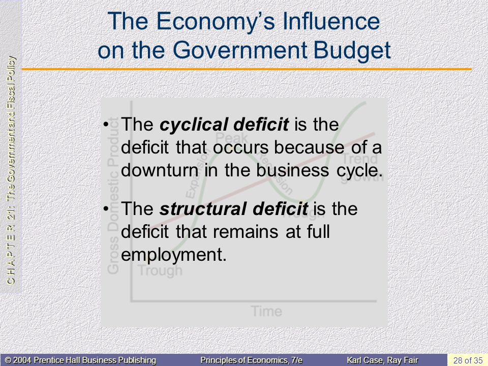 C H A P T E R 21: The Government and Fiscal Policy © 2004 Prentice Hall Business PublishingPrinciples of Economics, 7/eKarl Case, Ray Fair 28 of 35 Th