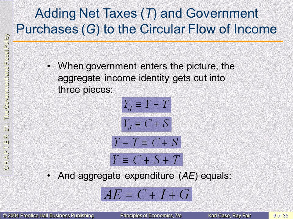 C H A P T E R 21: The Government and Fiscal Policy © 2004 Prentice Hall Business PublishingPrinciples of Economics, 7/eKarl Case, Ray Fair 6 of 35 Adding Net Taxes (T) and Government Purchases (G) to the Circular Flow of Income When government enters the picture, the aggregate income identity gets cut into three pieces: And aggregate expenditure (AE) equals:
