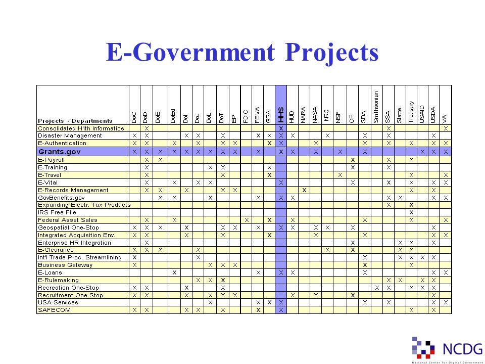 The IT Budget U.S.