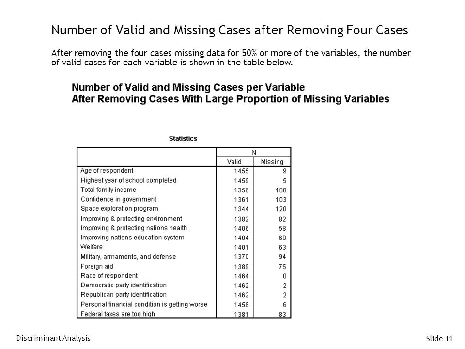 Slide 11 Number of Valid and Missing Cases after Removing Four Cases After removing the four cases missing data for 50% or more of the variables, the