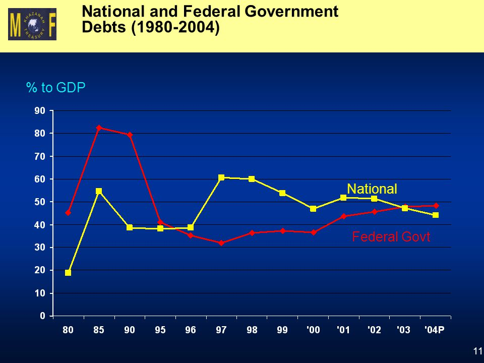 11 National and Federal Government Debts (1980-2004) National Federal Govt % to GDP