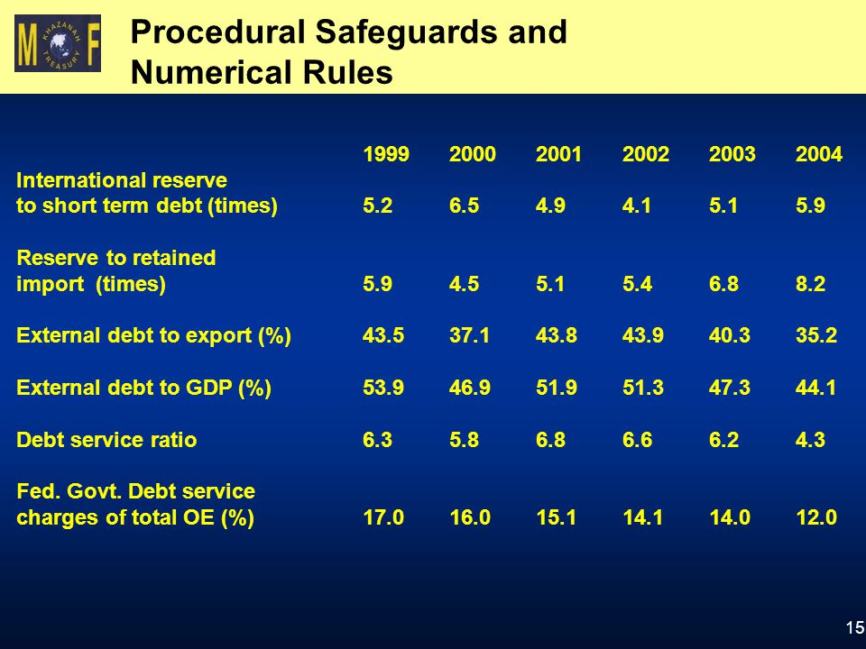 15 Procedural Safeguards and Numerical Rules 1999 20002001200220032004 International reserve to short term debt (times)5.26.54.94.15.15.9 Reserve to retained import (times)5.94.55.15.46.88.2 External debt to export (%)43.537.143.843.940.335.2 External debt to GDP (%)53.946.951.951.347.344.1 Debt service ratio 6.35.86.86.66.24.3 Fed.