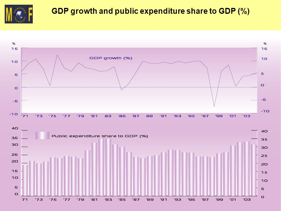 6 GDP growth and public expenditure share to GDP (%)