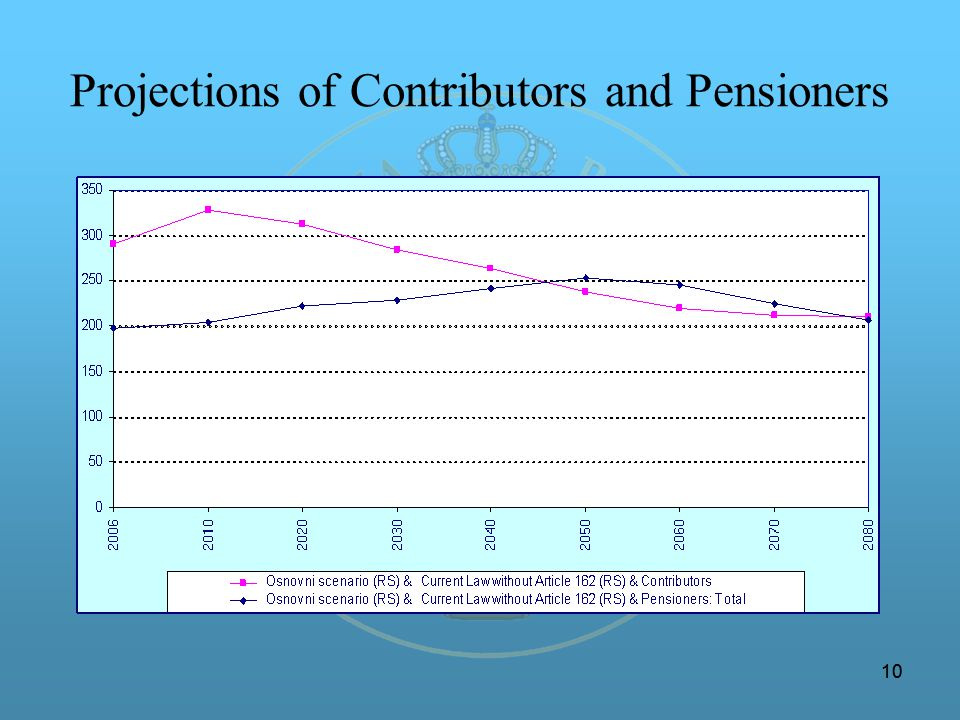 10 Projections of Contributors and Pensioners