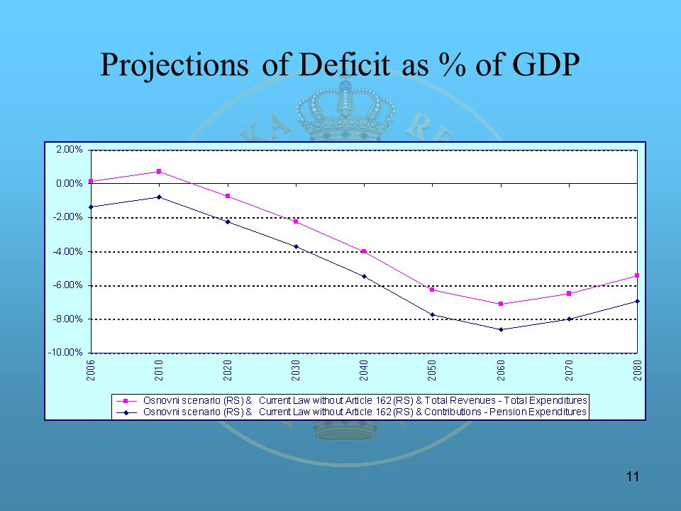 11 Projections of Deficit as % of GDP