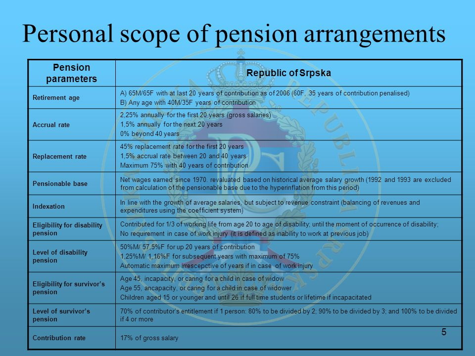 5 Personal scope of pension arrangements Pension parameters Republic of Srpska Retirement age A) 65M/65F with at last 20 years of contribution as of 2006 (60F, 35 years of contribution penalised) B) Any age with 40M/35F years of contribution Accrual rate 2,25% annually for the first 20 years (gross salaries) 1,5% annually for the next 20 years 0% beyond 40 years Replacement rate 45% replacement rate for the first 20 years 1,5% accrual rate between 20 and 40 years Maximum 75% with 40 years of contribution Pensionable base Net wages earned since 1970.