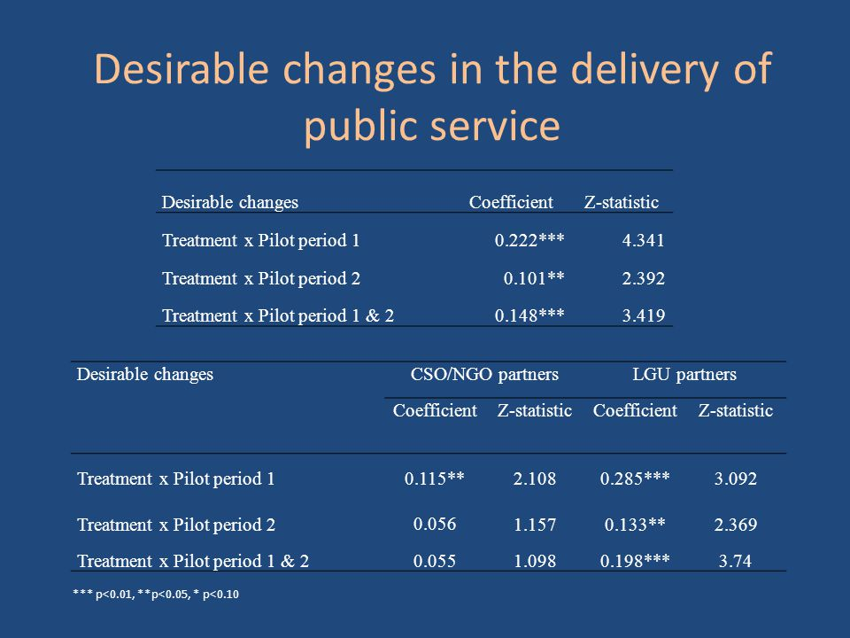 Desirable changes in the delivery of public service Desirable changesCoefficientZ-statistic Treatment x Pilot period 10.222***4.341 Treatment x Pilot period 20.101**2.392 Treatment x Pilot period 1 & 20.148***3.419 Desirable changesCSO/NGO partnersLGU partners CoefficientZ-statisticCoefficientZ-statistic Treatment x Pilot period 10.115**2.1080.285***3.092 Treatment x Pilot period 2 0.056 1.1570.133**2.369 Treatment x Pilot period 1 & 20.0551.0980.198***3.74 *** p<0.01, **p<0.05, * p<0.10