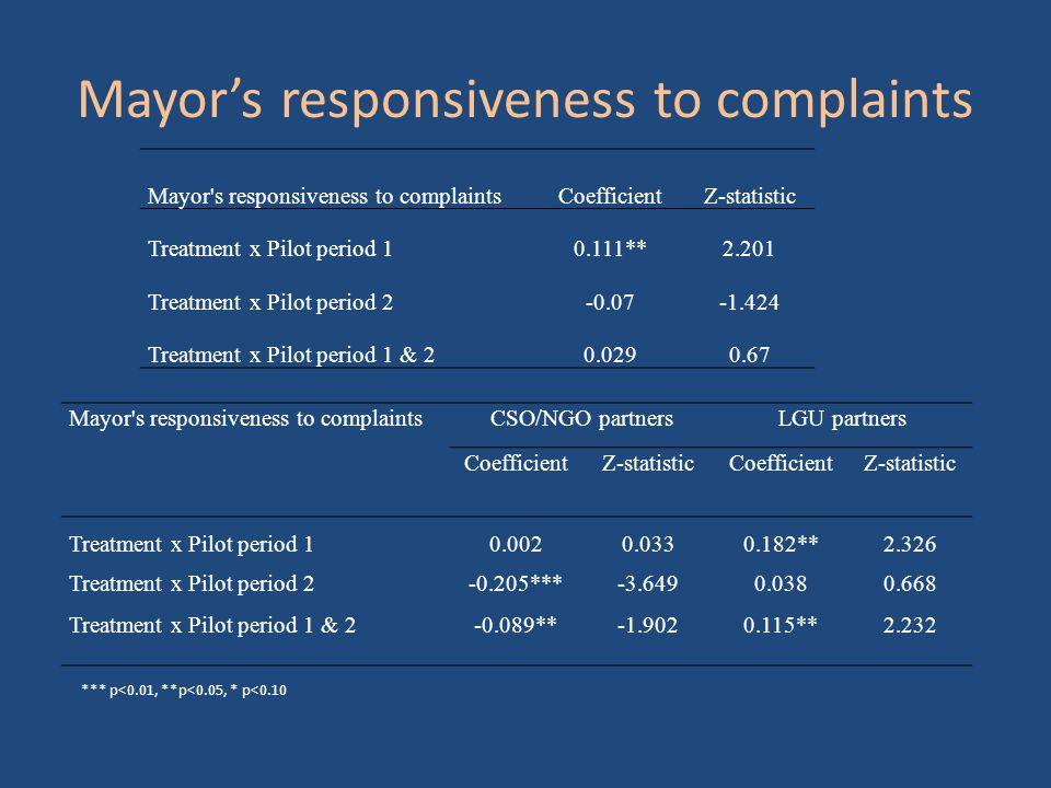 Mayor's responsiveness to complaints Mayor s responsiveness to complaintsCoefficientZ-statistic Treatment x Pilot period 10.111**2.201 Treatment x Pilot period 2-0.07-1.424 Treatment x Pilot period 1 & 20.0290.67 Mayor s responsiveness to complaintsCSO/NGO partnersLGU partners CoefficientZ-statisticCoefficientZ-statistic Treatment x Pilot period 10.0020.0330.182**2.326 Treatment x Pilot period 2-0.205***-3.6490.0380.668 Treatment x Pilot period 1 & 2-0.089**-1.9020.115**2.232 *** p<0.01, **p<0.05, * p<0.10