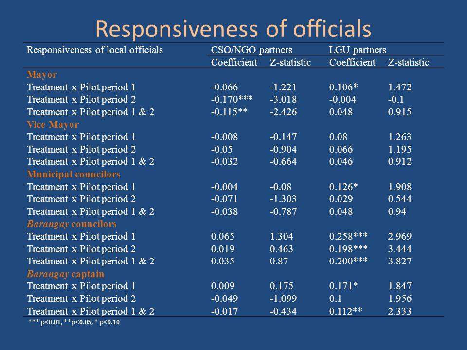 Responsiveness of officials Responsiveness of local officialsCSO/NGO partnersLGU partners CoefficientZ-statisticCoefficientZ-statistic Mayor Treatment x Pilot period 1-0.066-1.2210.106*1.472 Treatment x Pilot period 2-0.170***-3.018-0.004-0.1 Treatment x Pilot period 1 & 2-0.115**-2.4260.0480.915 Vice Mayor Treatment x Pilot period 1-0.008-0.1470.081.263 Treatment x Pilot period 2-0.05-0.9040.0661.195 Treatment x Pilot period 1 & 2-0.032-0.6640.0460.912 Municipal councilors Treatment x Pilot period 1-0.004-0.080.126*1.908 Treatment x Pilot period 2 -0.071 -1.3030.0290.544 Treatment x Pilot period 1 & 2-0.038-0.7870.0480.94 Barangay councilors Treatment x Pilot period 10.0651.3040.258***2.969 Treatment x Pilot period 20.0190.4630.198***3.444 Treatment x Pilot period 1 & 20.0350.870.200***3.827 Barangay captain Treatment x Pilot period 10.0090.1750.171*1.847 Treatment x Pilot period 2-0.049-1.0990.11.956 Treatment x Pilot period 1 & 2-0.017-0.4340.112**2.333 *** p<0.01, **p<0.05, * p<0.10