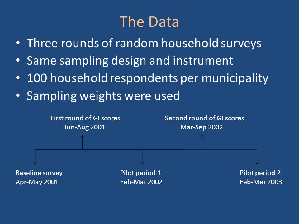 The Data Three rounds of random household surveys Same sampling design and instrument 100 household respondents per municipality Sampling weights were used Baseline survey Apr-May 2001 Pilot period 1 Feb-Mar 2002 Pilot period 2 Feb-Mar 2003 First round of GI scores Jun-Aug 2001 Second round of GI scores Mar-Sep 2002
