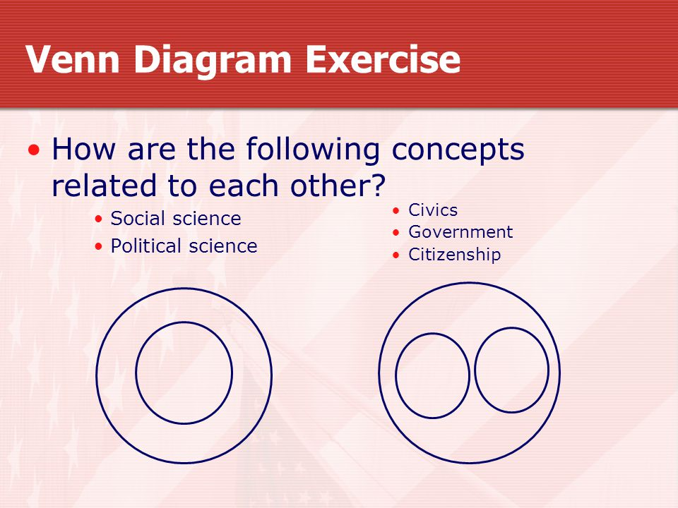 Venn Diagram Exercise How are the following concepts related to each other.