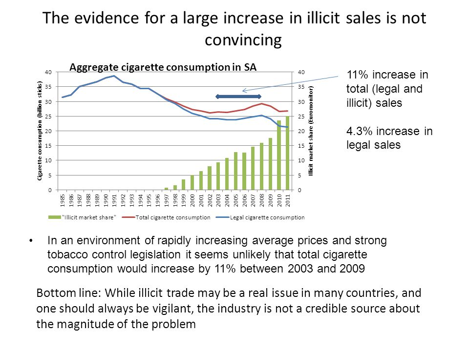 The evidence for a large increase in illicit sales is not convincing In an environment of rapidly increasing average prices and strong tobacco control legislation it seems unlikely that total cigarette consumption would increase by 11% between 2003 and 2009 Bottom line: While illicit trade may be a real issue in many countries, and one should always be vigilant, the industry is not a credible source about the magnitude of the problem 11% increase in total (legal and illicit) sales 4.3% increase in legal sales Aggregate cigarette consumption in SA