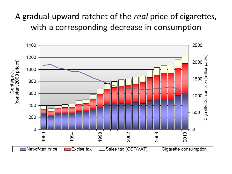 A gradual upward ratchet of the real price of cigarettes, with a corresponding decrease in consumption