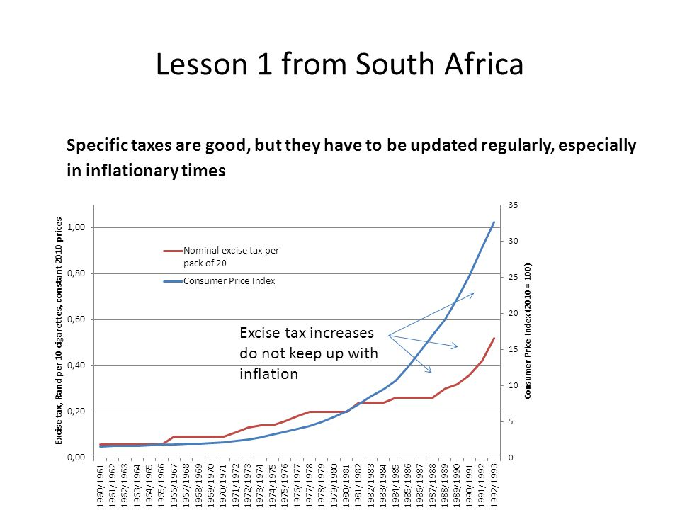 Lesson 1 from South Africa Specific taxes are good, but they have to be updated regularly, especially in inflationary times Excise tax increases do not keep up with inflation