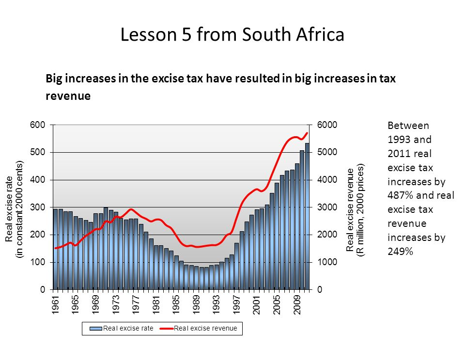 Lesson 5 from South Africa Big increases in the excise tax have resulted in big increases in tax revenue Between 1993 and 2011 real excise tax increases by 487% and real excise tax revenue increases by 249%