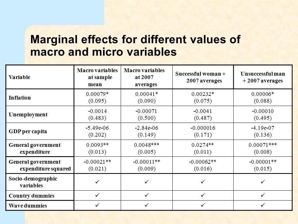Marginal effects for different values of macro and micro variables Variable Macro variables at sample mean Macro variables at 2007 averages Successful