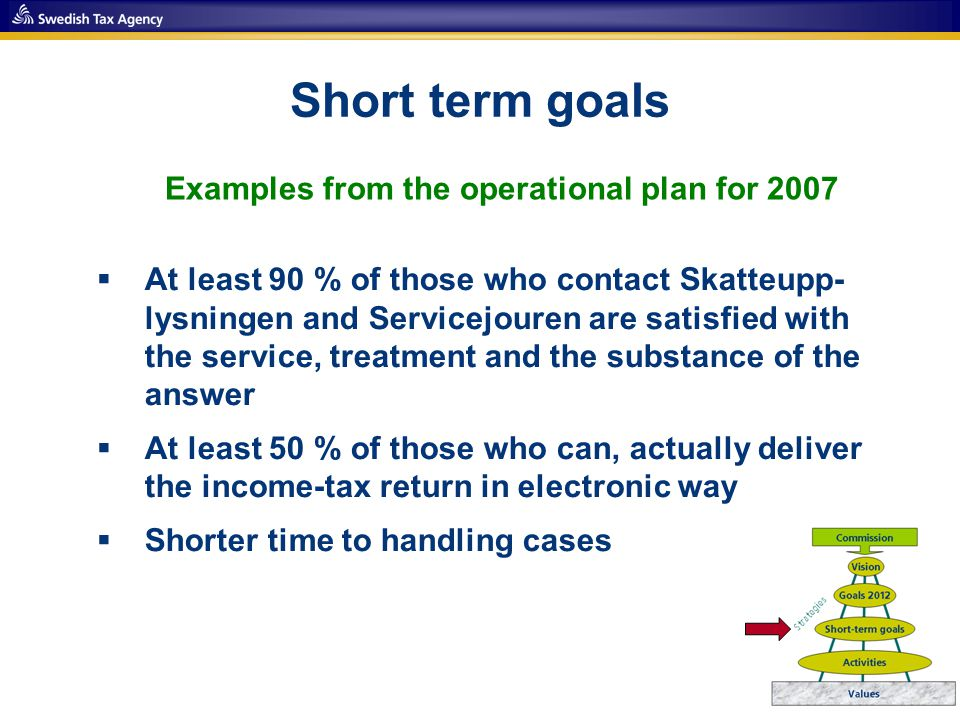 Short term goals  At least 90 % of those who contact Skatteupp- lysningen and Servicejouren are satisfied with the service, treatment and the substance of the answer  At least 50 % of those who can, actually deliver the income-tax return in electronic way  Shorter time to handling cases Examples from the operational plan for 2007