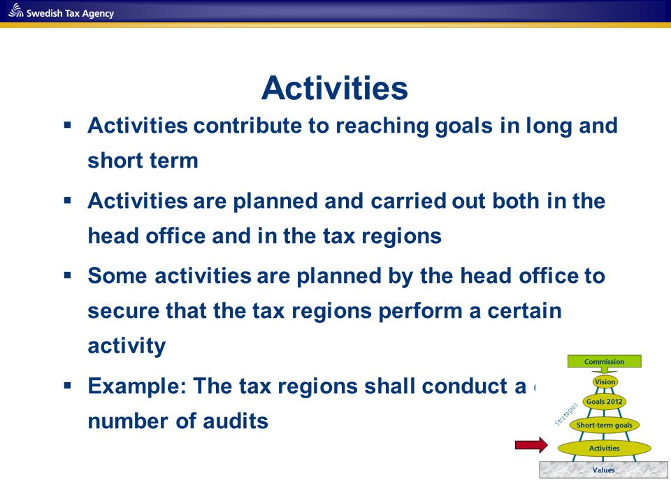 Activities  Activities contribute to reaching goals in long and short term  Activities are planned and carried out both in the head office and in the tax regions  Some activities are planned by the head office to secure that the tax regions perform a certain activity  Example: The tax regions shall conduct a certain number of audits