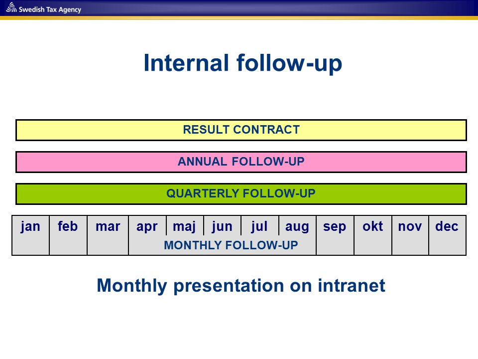 Internal follow-up janfebmaraprmajjunjulaugsepoktnovdec QUARTERLY FOLLOW-UP ANNUAL FOLLOW-UP MONTHLY FOLLOW-UP RESULT CONTRACT Monthly presentation on intranet