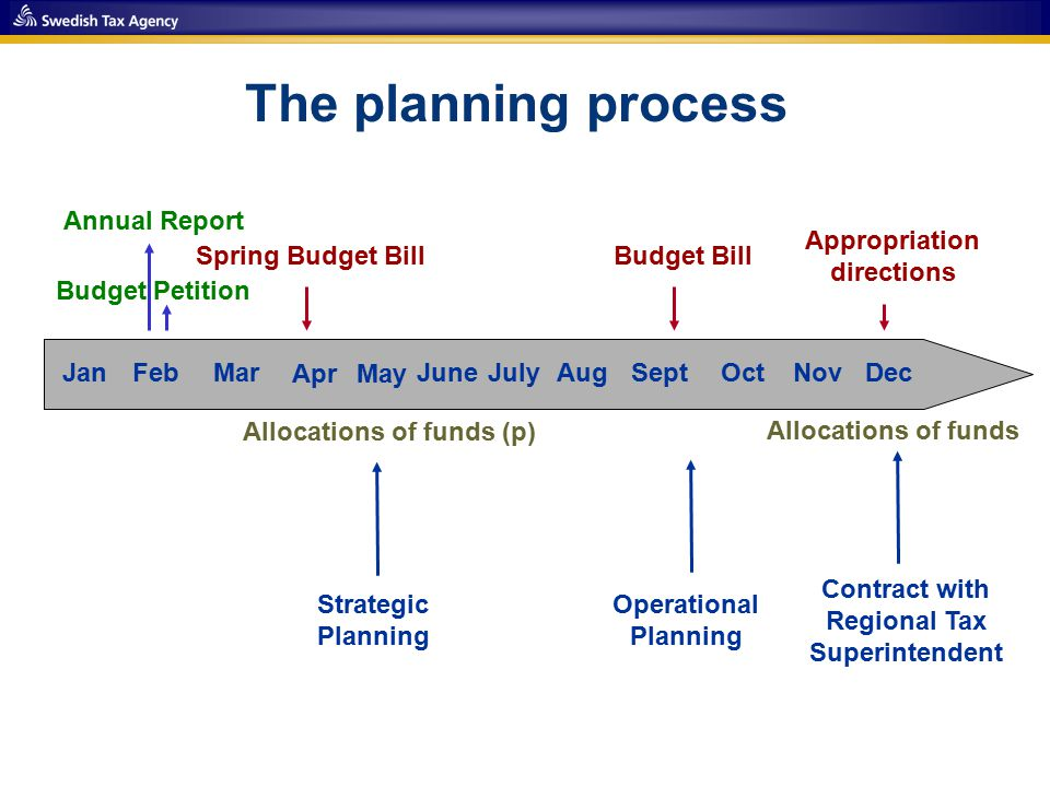 The planning process JanFebMar AprMay JuneJulyAugSeptOctNovDec Operational Planning Allocations of funds (p) Allocations of funds Budget BillSpring Budget Bill Budget Petition Appropriation directions Annual Report Strategic Planning Contract with Regional Tax Superintendent