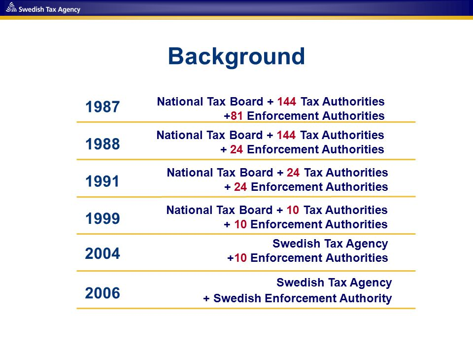 Background National Tax Board + 144 Tax Authorities +81 Enforcement Authorities National Tax Board + 144 Tax Authorities + 24 Enforcement Authorities National Tax Board + 24 Tax Authorities + 24 Enforcement Authorities National Tax Board + 10 Tax Authorities + 10 Enforcement Authorities Swedish Tax Agency +10 Enforcement Authorities Swedish Tax Agency + Swedish Enforcement Authority 2006 2004 1999 1991 1988 1987