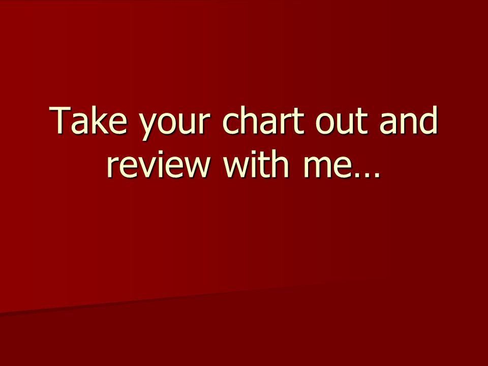 Take your chart out and review with me…
