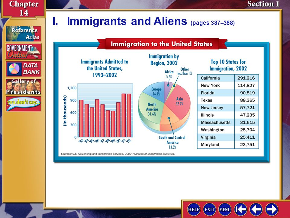 Section 1-4 I.Immigrants and Aliens (pages 387–388)