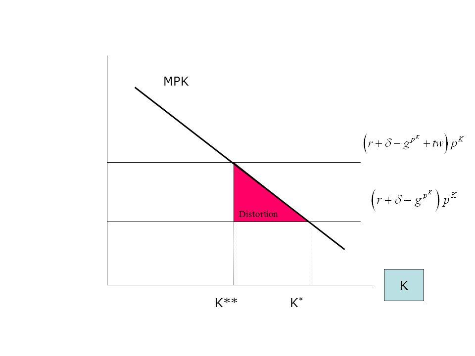 K K*K* K** MPK Distortion