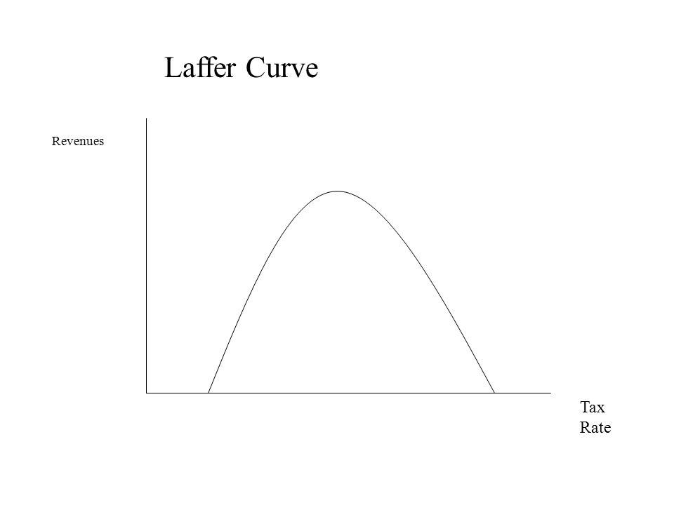 Tax Rate Revenues Laffer Curve