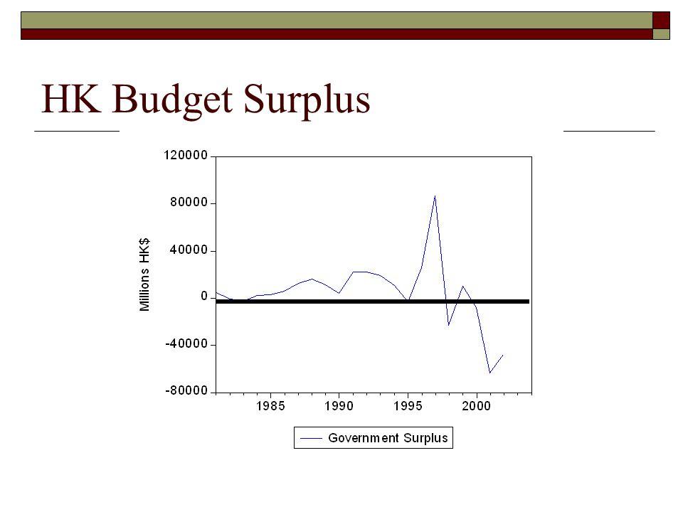 HK Budget Surplus