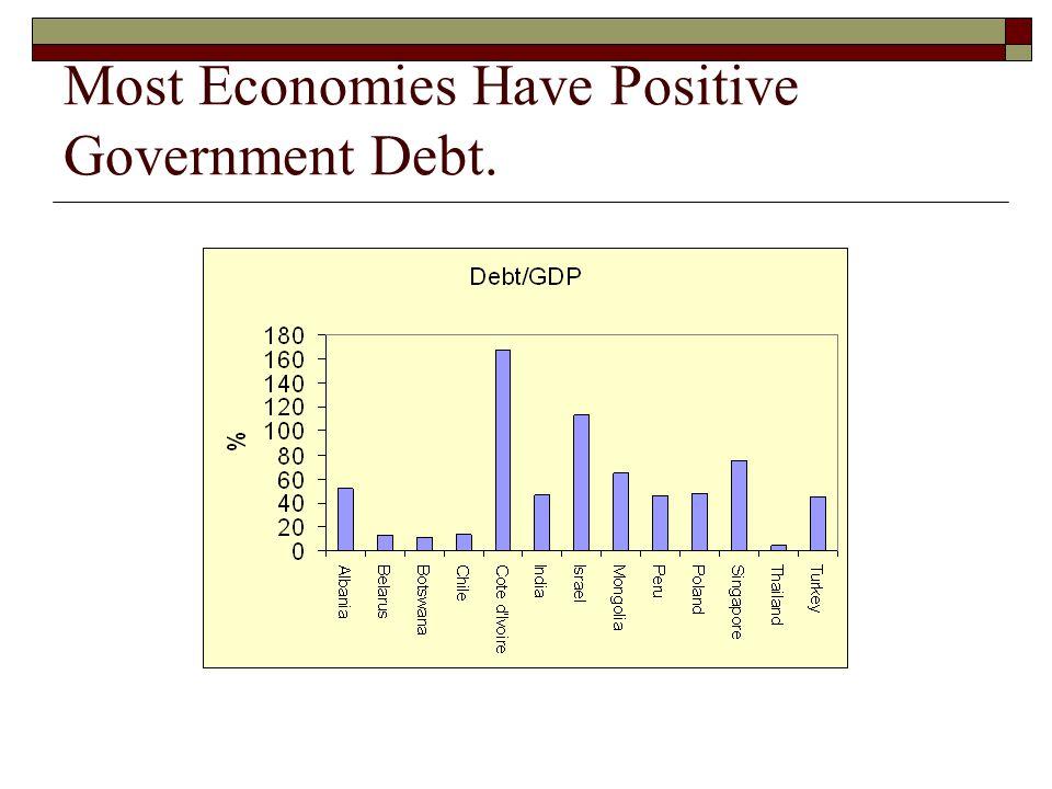 Most Economies Have Positive Government Debt.