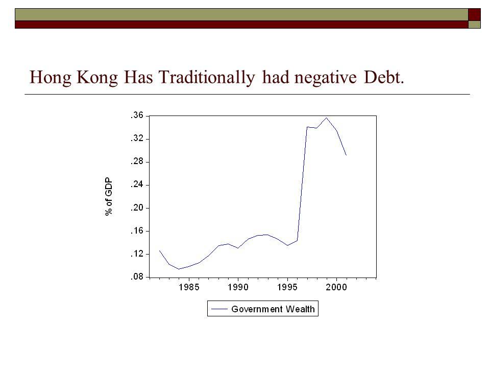 Hong Kong Has Traditionally had negative Debt.