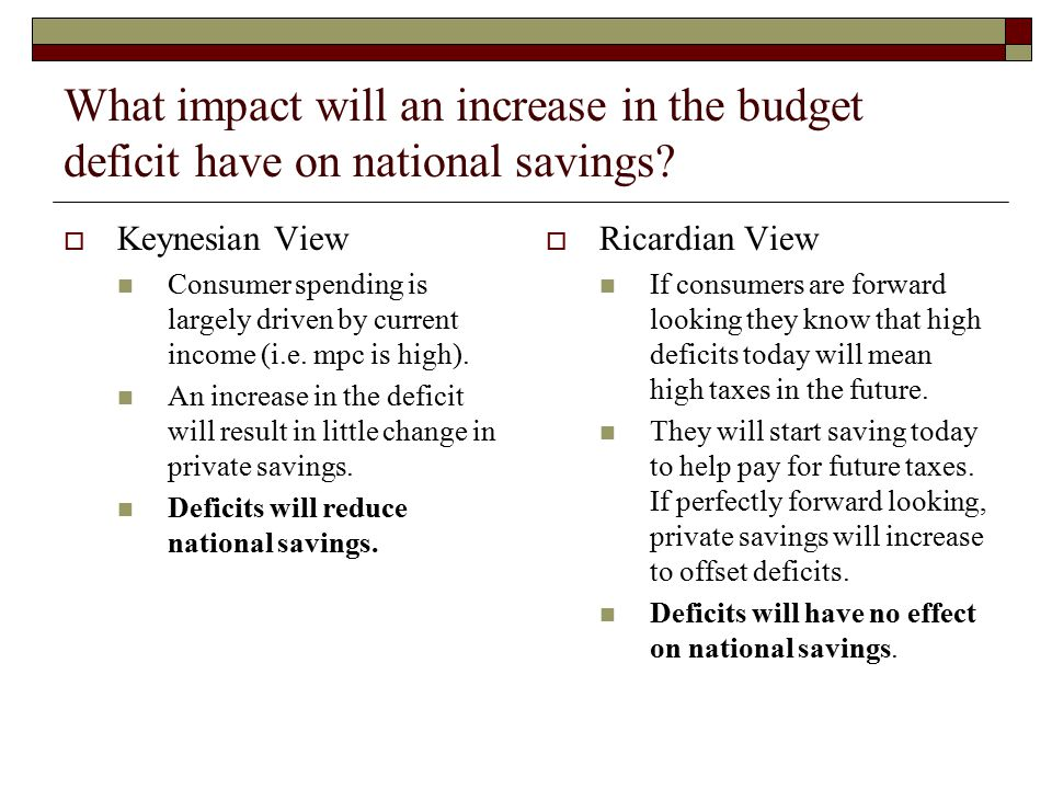 What impact will an increase in the budget deficit have on national savings?  Keynesian View Consumer spending is largely driven by current income (i